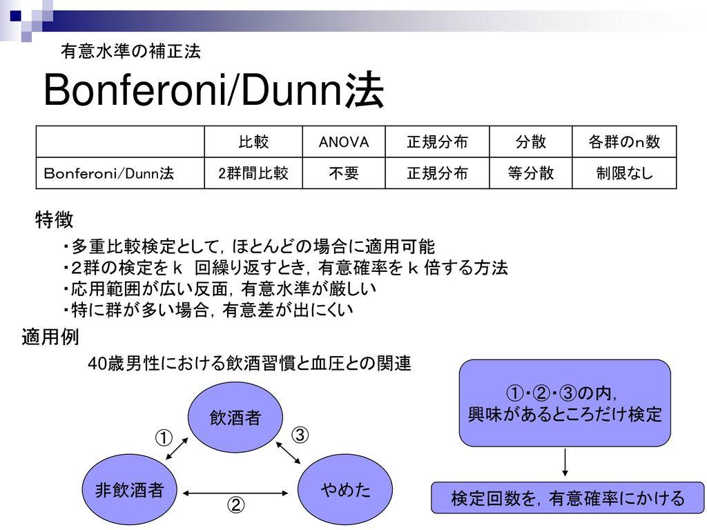 Bonferoni/Dunn法 特徴 適用例 有意水準の補正法 ・多重比較検定として,ほとんどの場合に適用可能