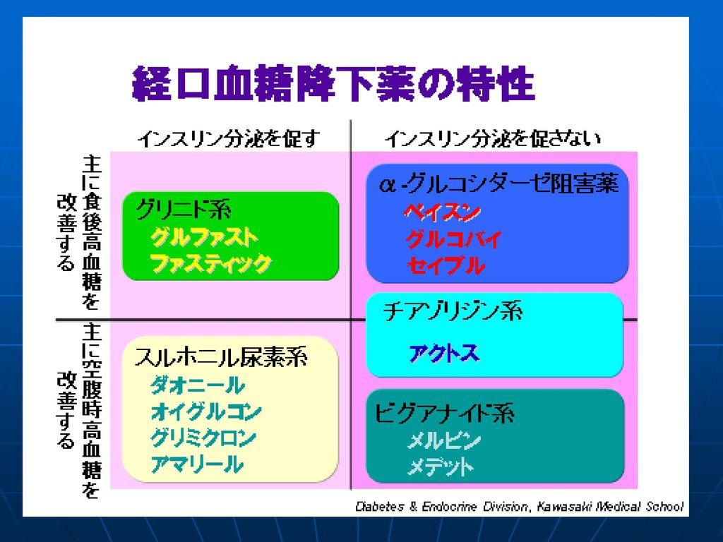 5種類の経口血糖降下薬は特性ごとにこのように分類されます。