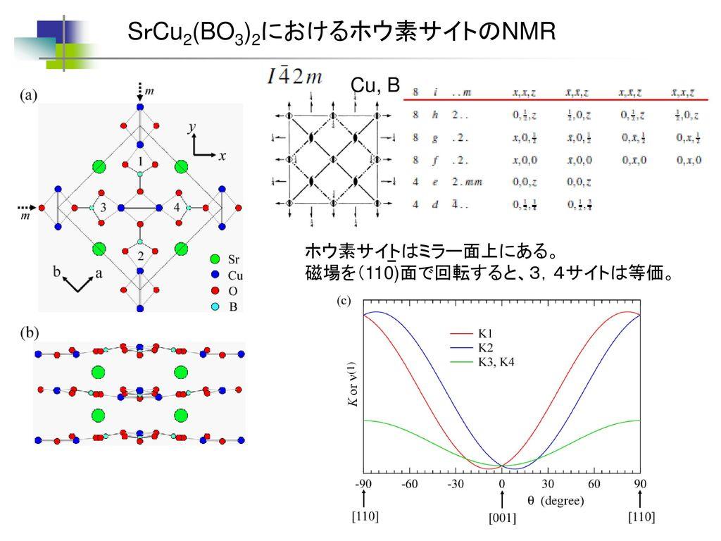 SrCu2(BO3)2におけるホウ素サイトのNMR
