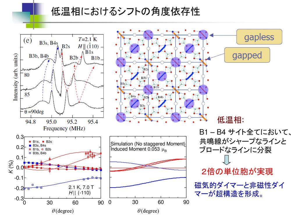 低温相におけるシフトの角度依存性 低温相: 2倍の単位胞が実現