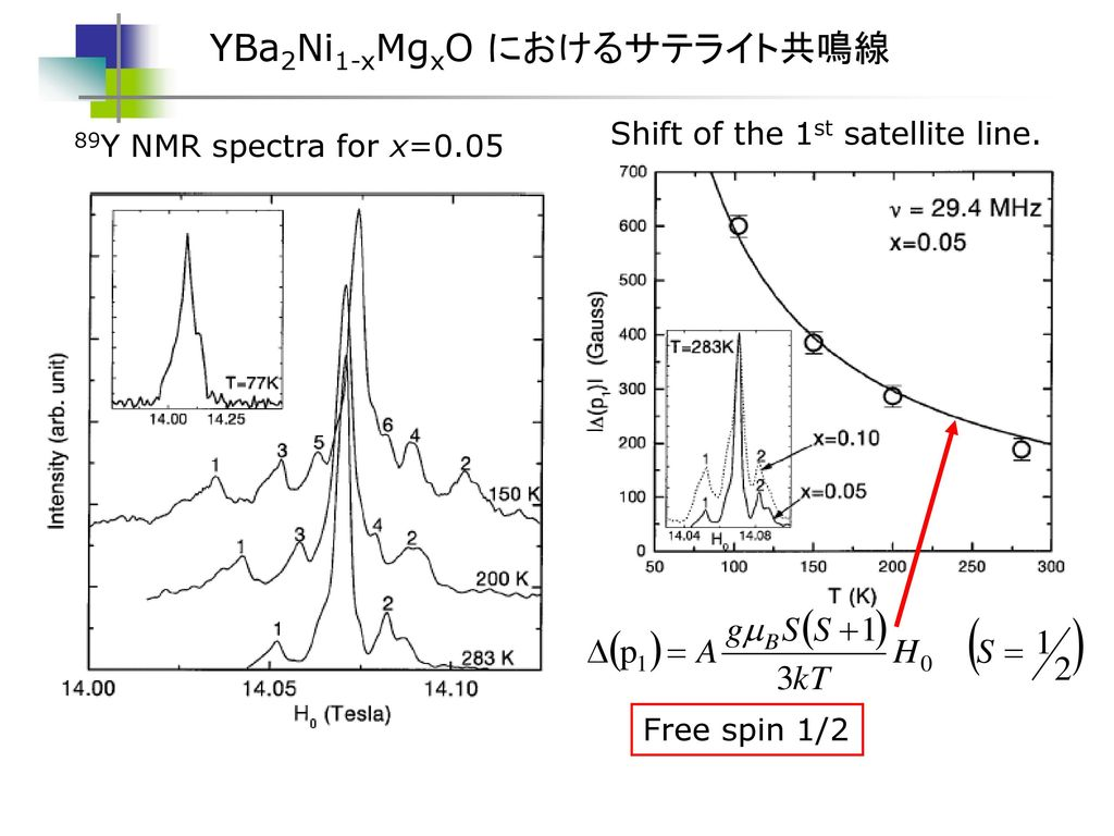 YBa2Ni1-xMgxO におけるサテライト共鳴線