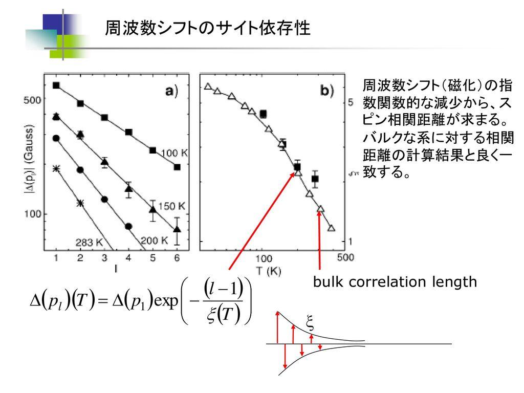 周波数シフトのサイト依存性 x 周波数シフト(磁化)の指数関数的な減少から、スピン相関距離が求まる。