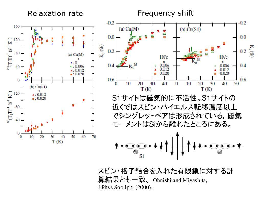 Relaxation rate Frequency shift. S1サイトは磁気的に不活性。S1サイトの近くではスピン・パイエルス転移温度以上でシングレットペアは形成されている。磁気モーメントはSiから離れたところにある。