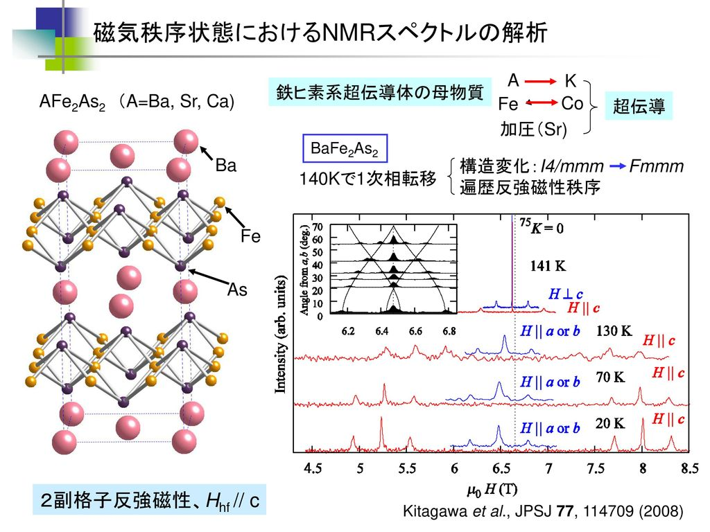 磁気秩序状態におけるNMRスペクトルの解析