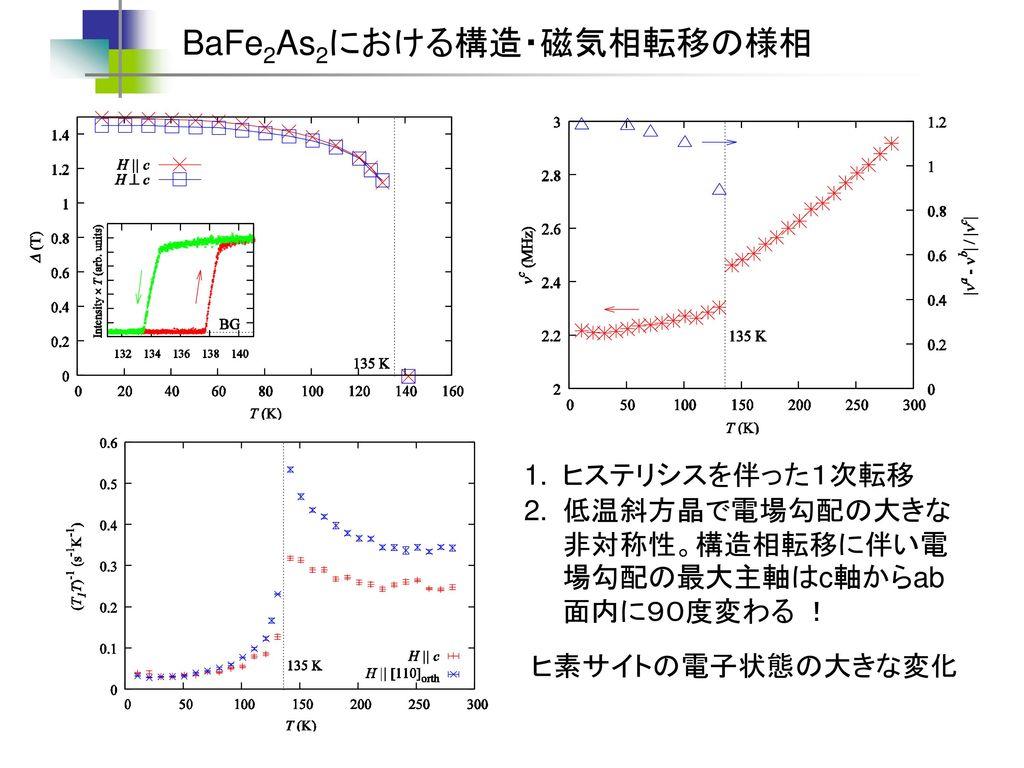 BaFe2As2における構造・磁気相転移の様相