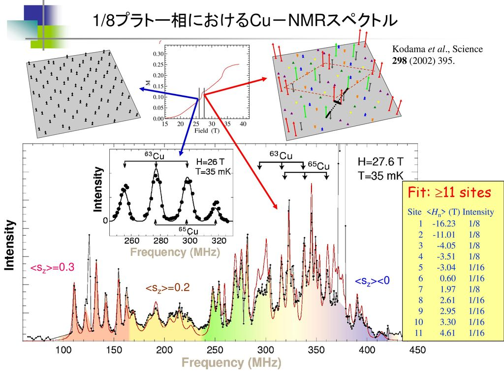 1/8プラトー相におけるCu-NMRスペクトル