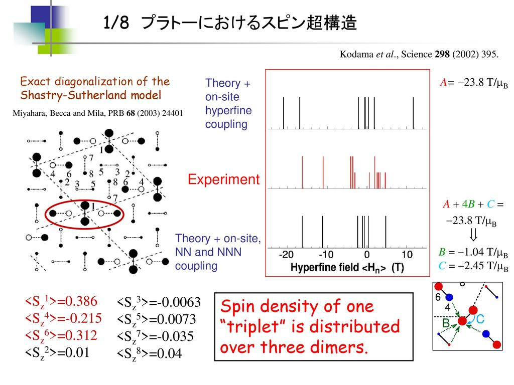 Spin density of one triplet is distributed over three dimers.