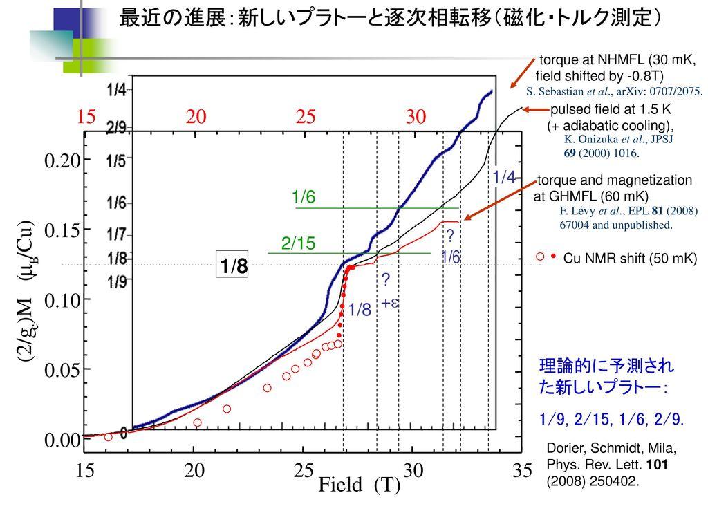 m 最近の進展:新しいプラトーと逐次相転移(磁化・トルク測定) /Cu) )M ( (2/g Field (T) 15 15 20 20