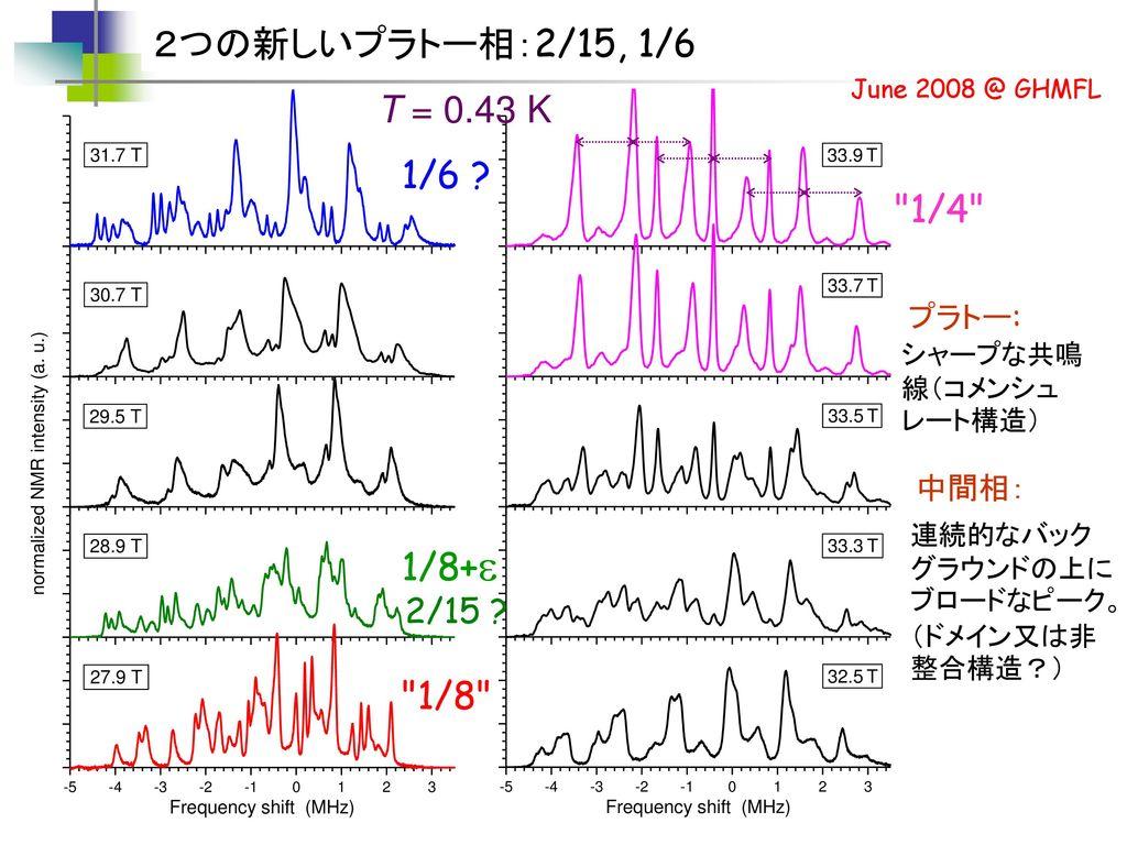 2つの新しいプラトー相:2/15, 1/6 T = 0.43 K 1/6 1/4 1/8+e 1/8 2/15 プラトー: