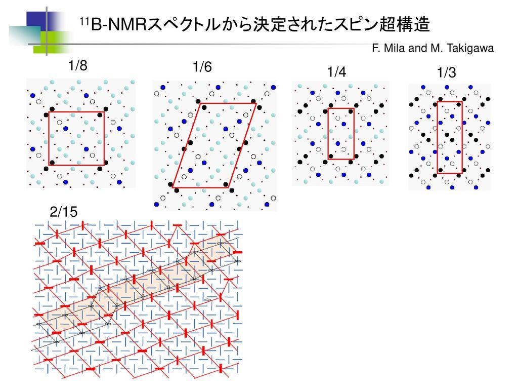 11B-NMRスペクトルから決定されたスピン超構造