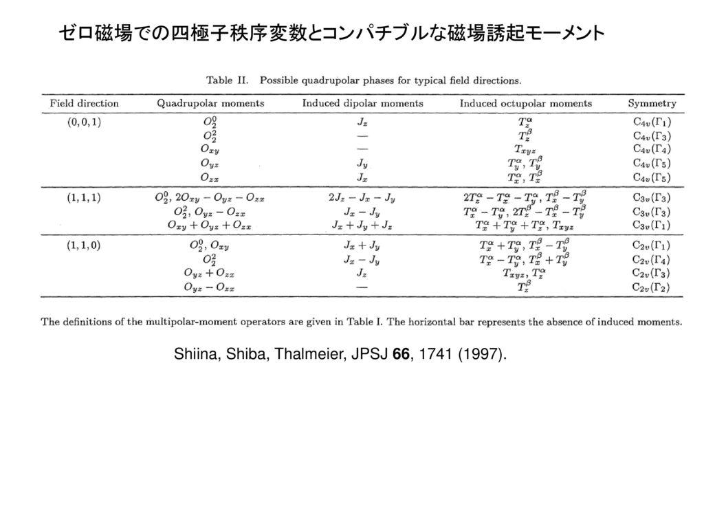 ゼロ磁場での四極子秩序変数とコンパチブルな磁場誘起モーメント