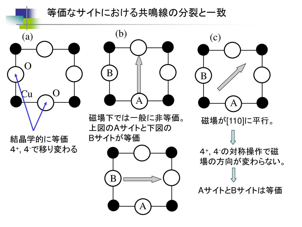 等価なサイトにおける共鳴線の分裂と一致 (b) (a) (c) O B B Cu O A A B A 磁場下では一般に非等価。