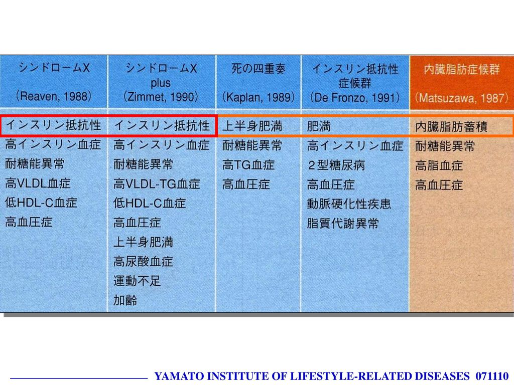 YAMATO INSTITUTE OF LIFESTYLE-RELATED DISEASES