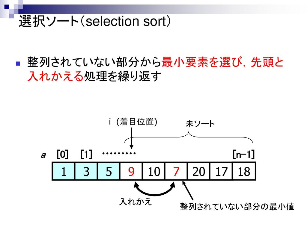 選択ソート(selection sort)