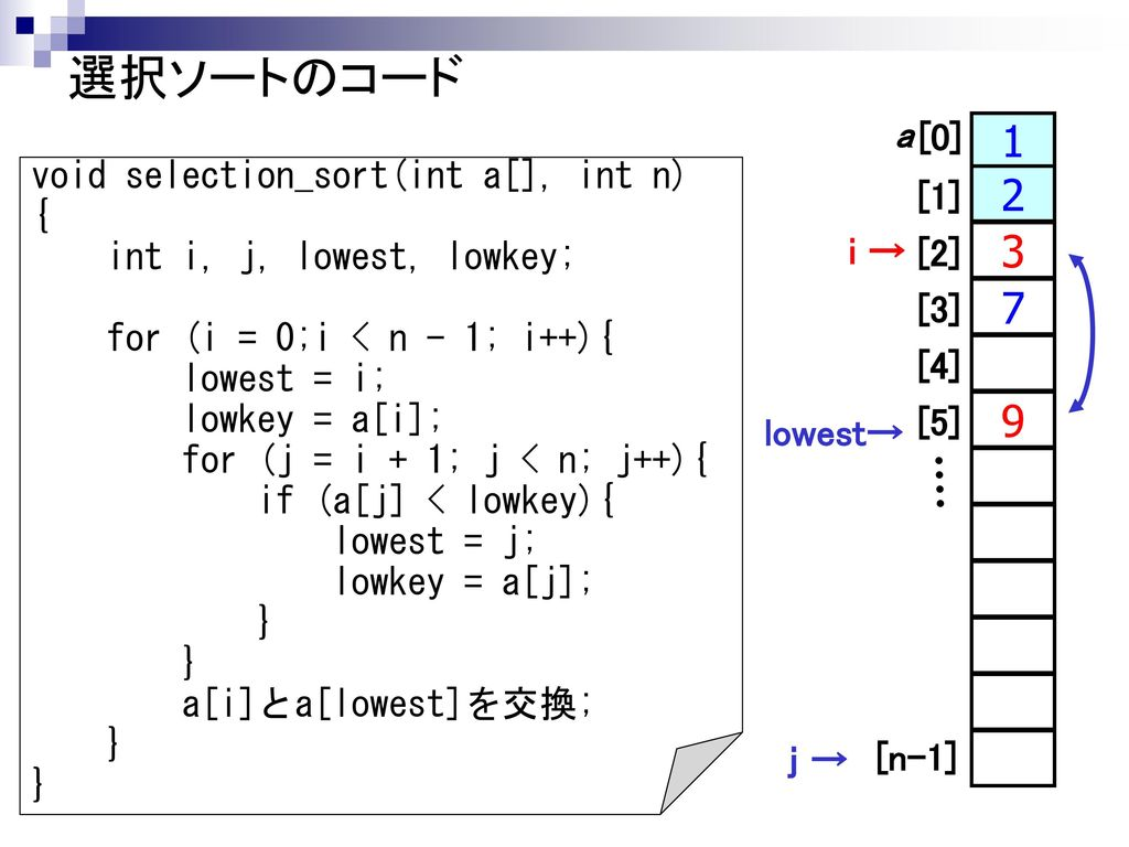 選択ソートのコード a [0] void selection_sort(int a[], int n) [1]