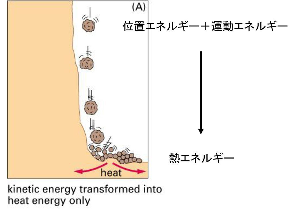 位置エネルギー+運動エネルギー 熱エネルギー