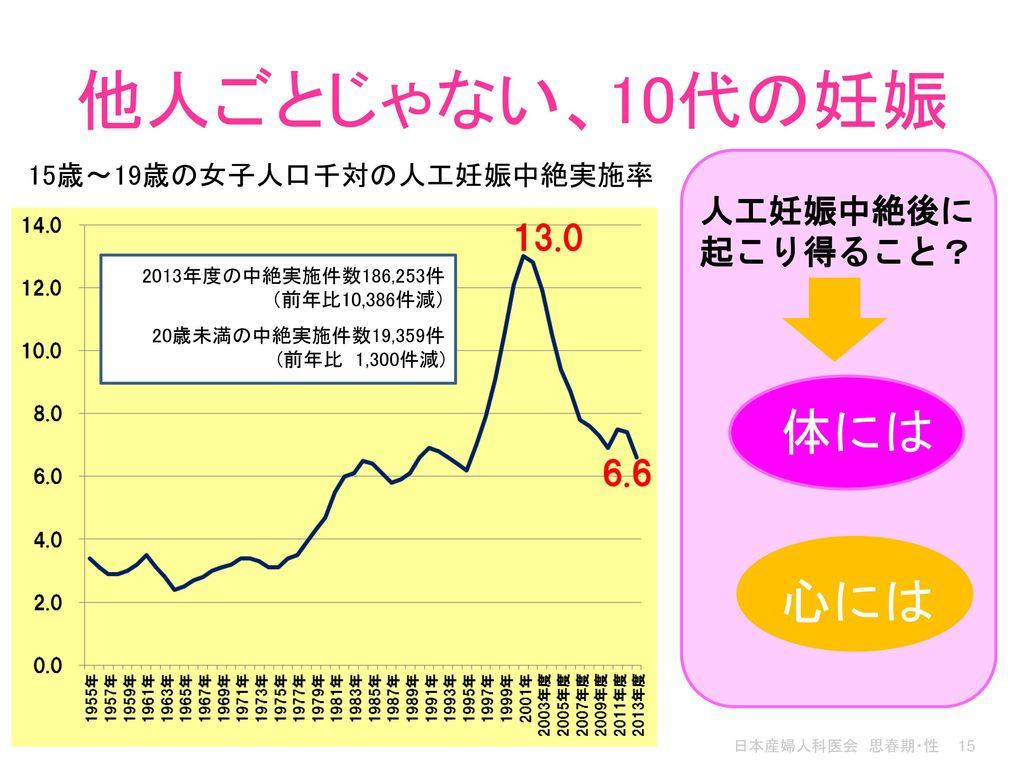 15歳~19歳の女子人口千対の人工妊娠中絶実施率