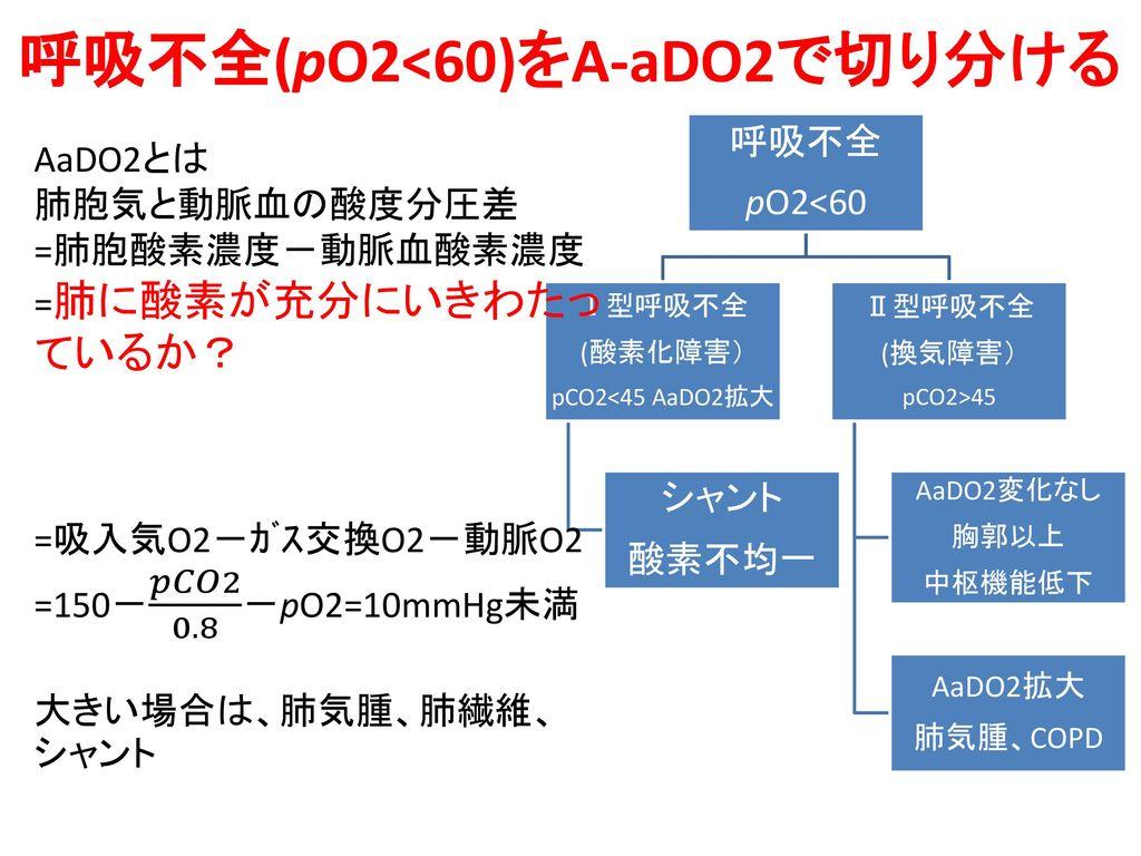 呼吸不全(pO2<60)をA-aDO2で切り分ける