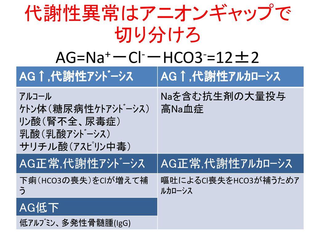 代謝性異常はアニオンギャップで切り分けろ AG=Na+-Cl--HCO3-=12±2