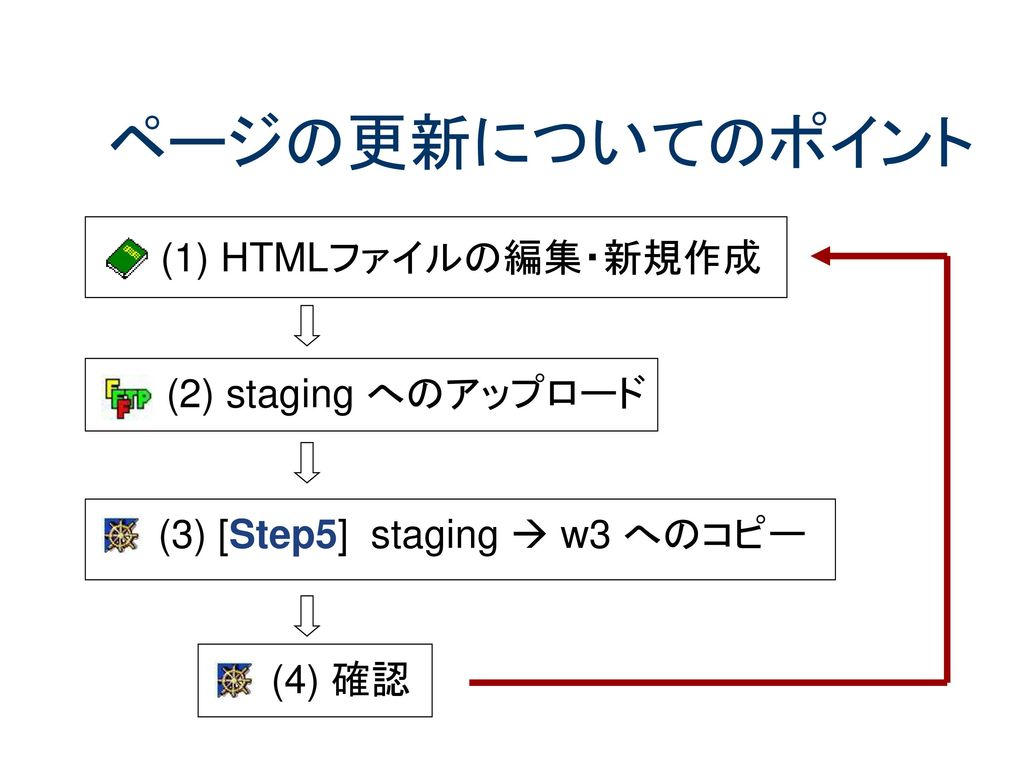 (3) [Step5] staging  w3 へのコピー