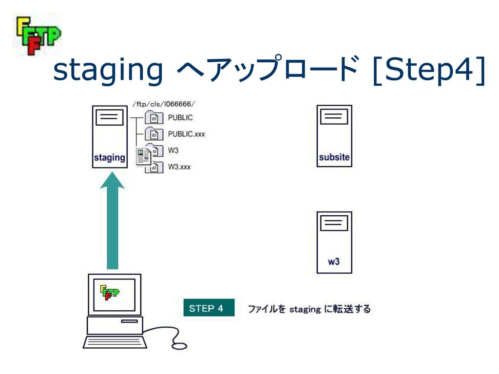 staging へアップロード [Step4]