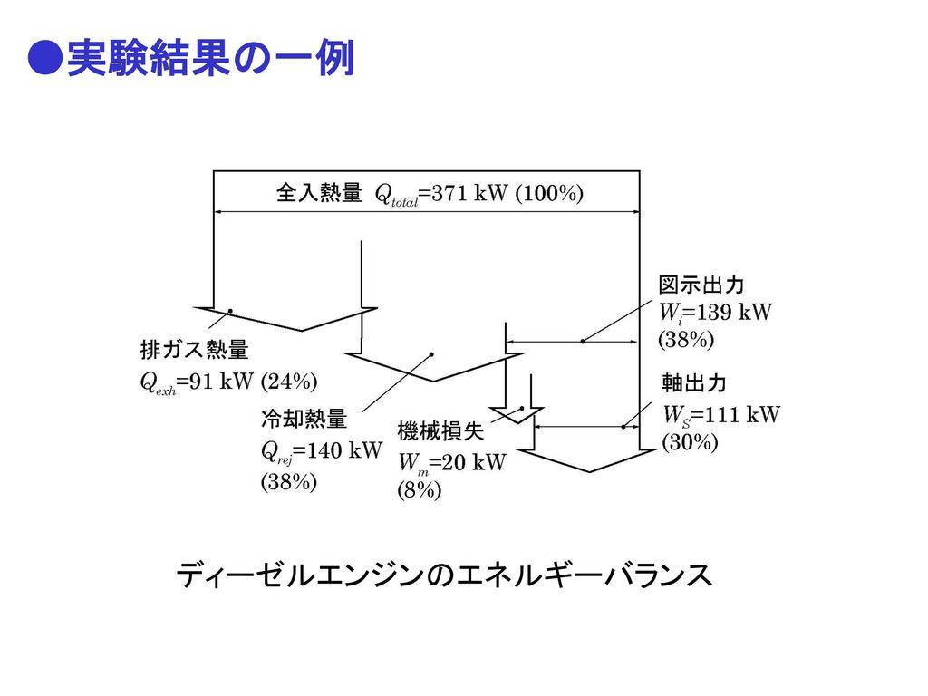 ●実験結果の一例 ディーゼルエンジンのエネルギーバランス