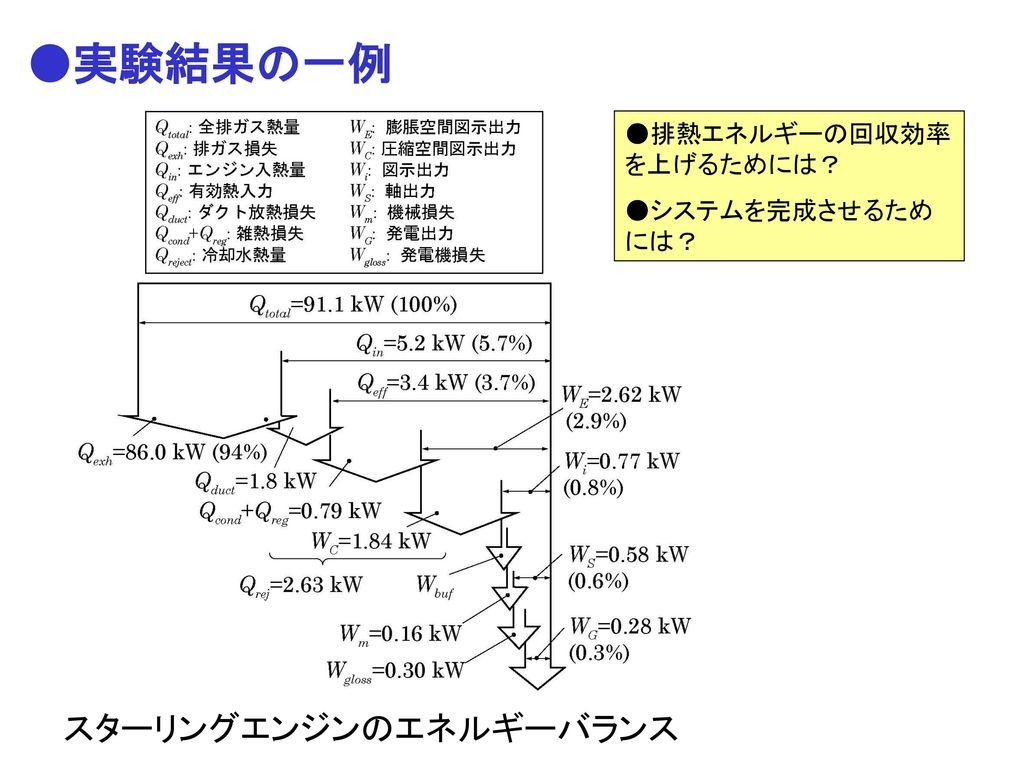 スターリングエンジンのエネルギーバランス