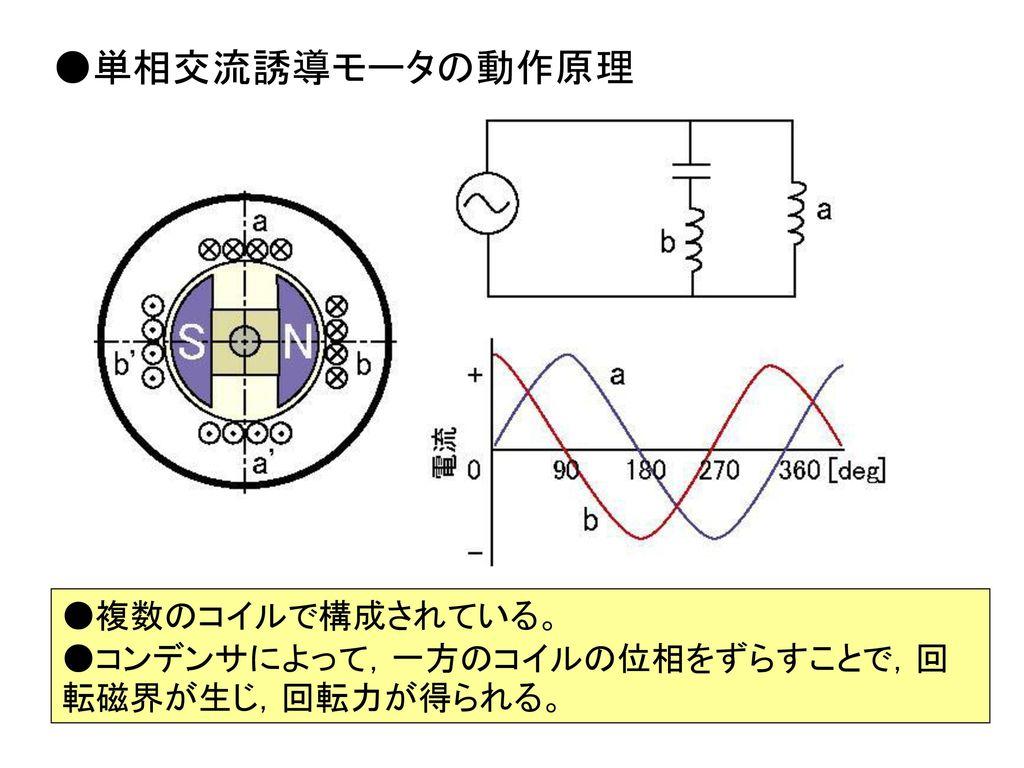 ●単相交流誘導モータの動作原理 ●複数のコイルで構成されている。