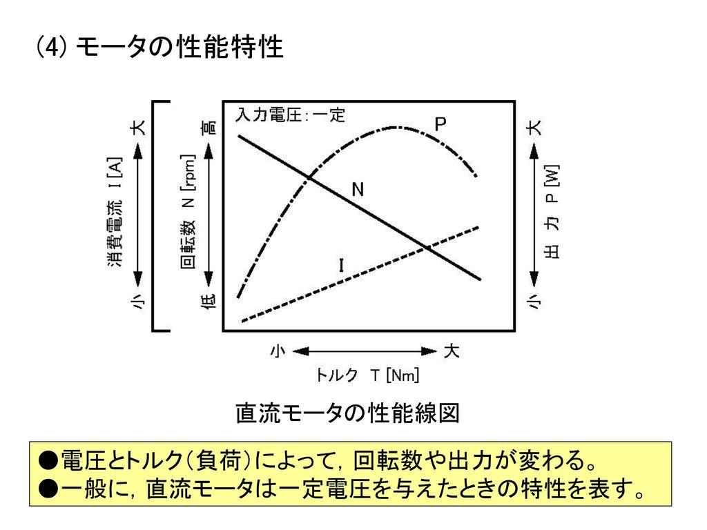 (4) モータの性能特性 直流モータの性能線図 ●電圧とトルク(負荷)によって,回転数や出力が変わる。