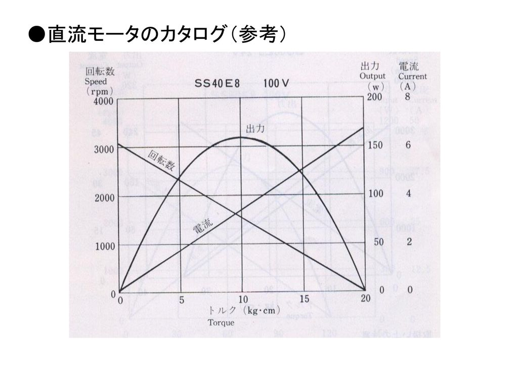 ●直流モータのカタログ(参考)