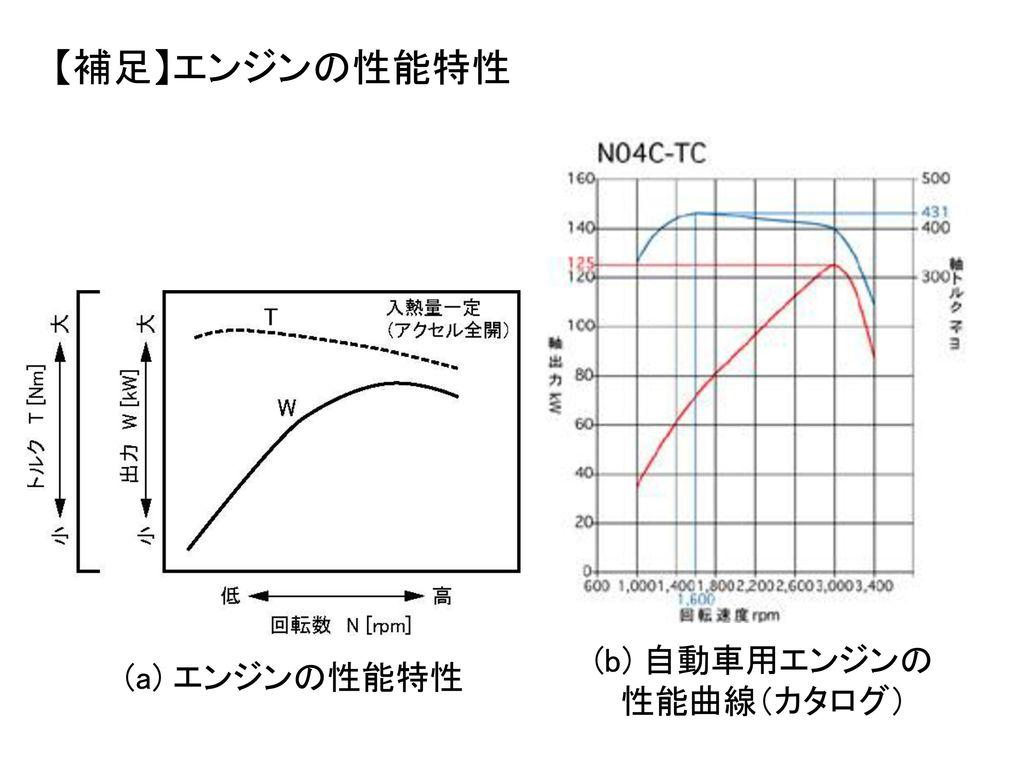 (b) 自動車用エンジンの性能曲線(カタログ)
