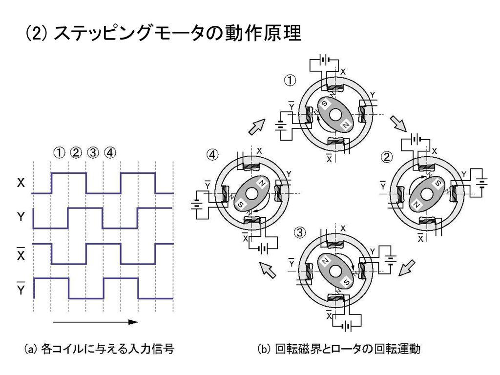 (2) ステッピングモータの動作原理