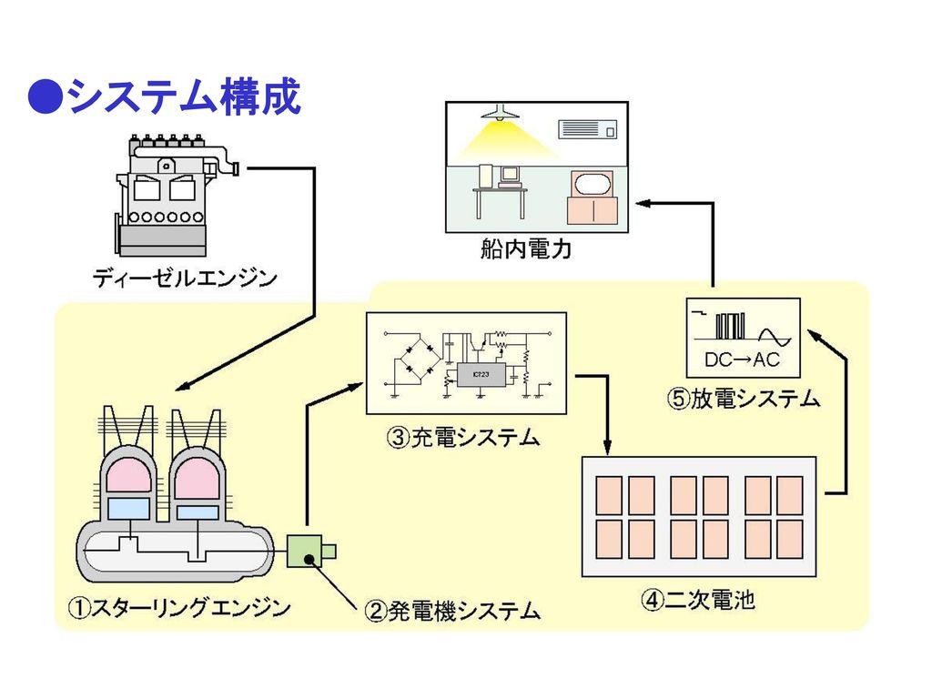 ●システム構成