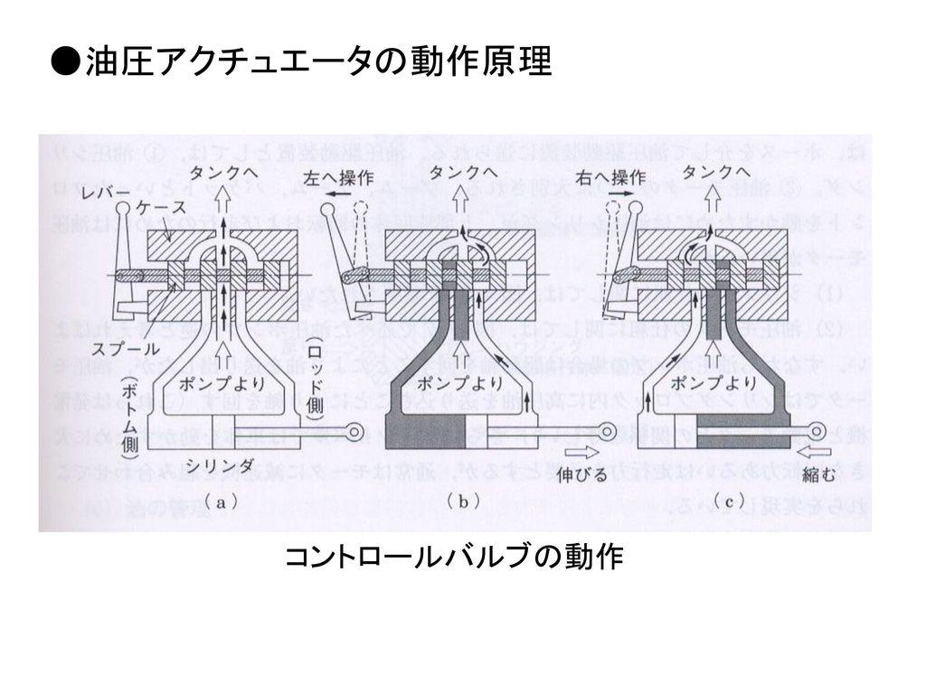 ●油圧アクチュエータの動作原理 コントロールバルブの動作