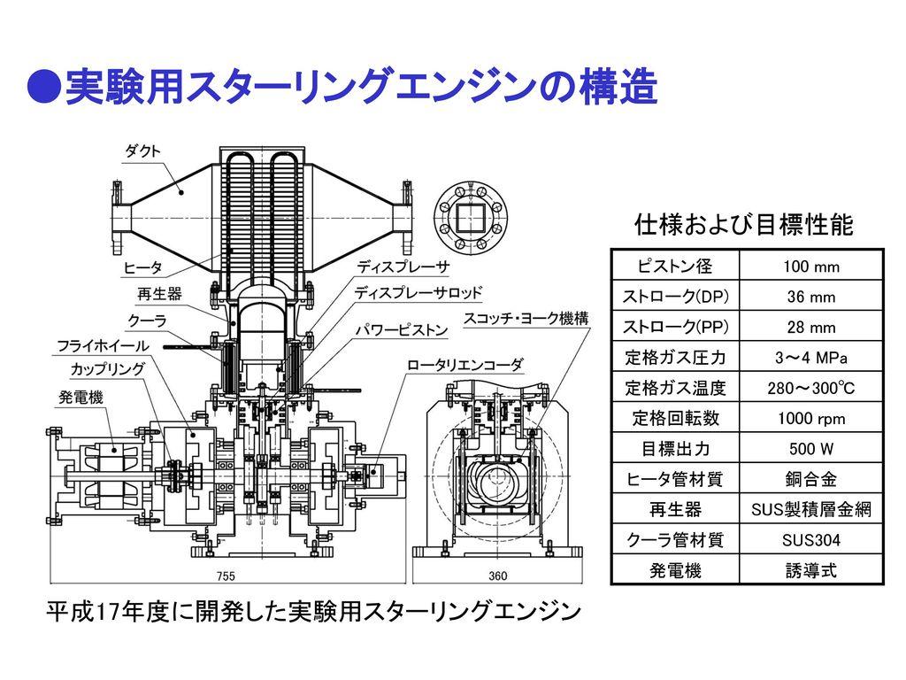 平成17年度に開発した実験用スターリングエンジン