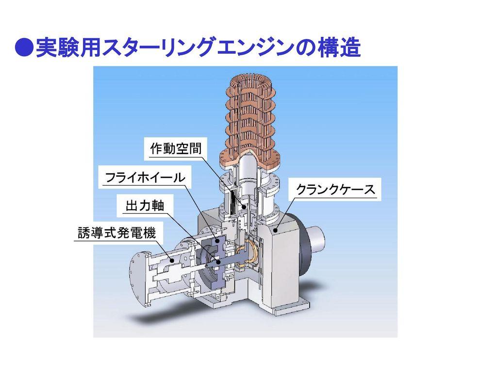 ●実験用スターリングエンジンの構造