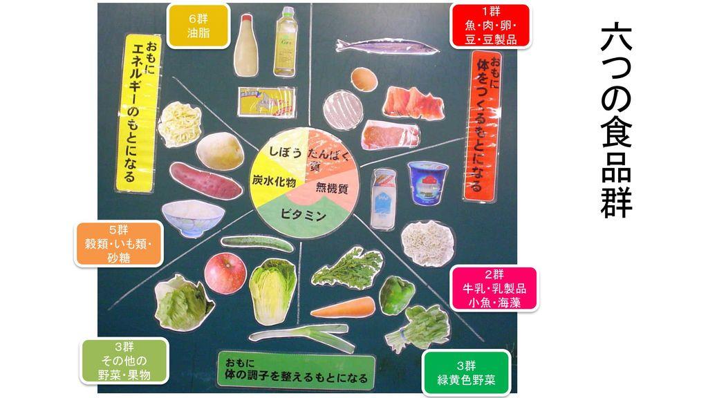 六つの食品群 1群 6群 魚・肉・卵・ 油脂 豆・豆製品 5群 穀類・いも類・ 砂糖 2群 牛乳・乳製品 小魚・海藻 3群 その他の