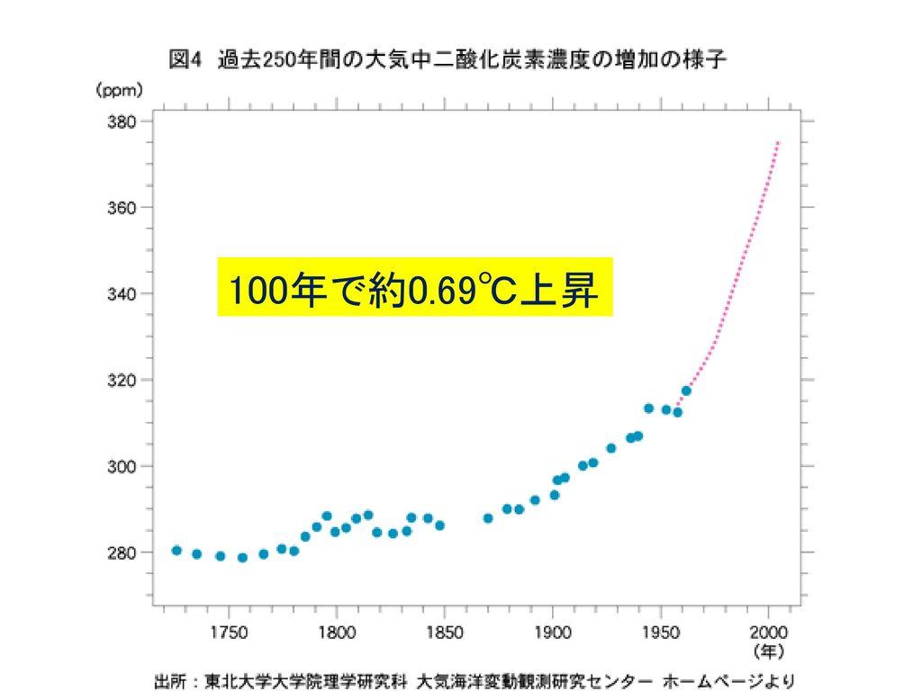 100年で約0.69℃上昇