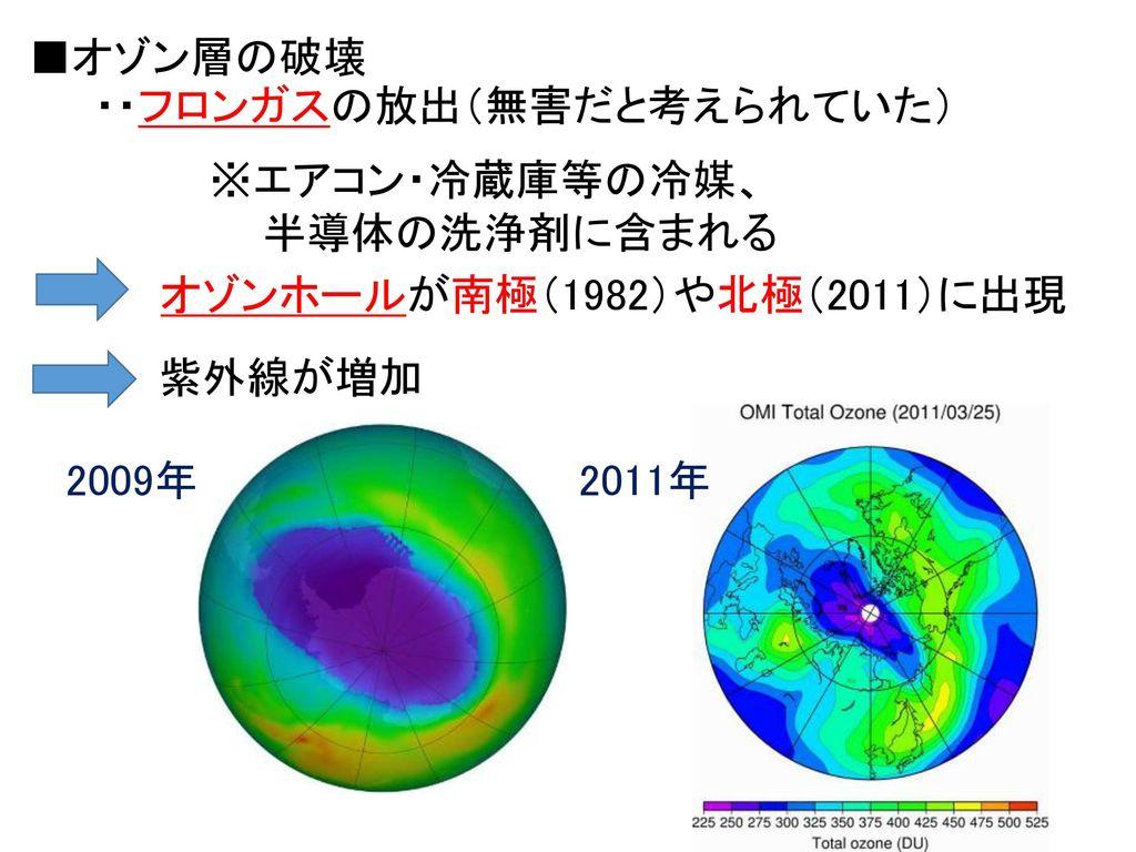 ■オゾン層の破壊 ・・フロンガスの放出(無害だと考えられていた) ※エアコン・冷蔵庫等の冷媒、 半導体の洗浄剤に含まれる. オゾンホールが南極(1982)や北極(2011)に出現. 紫外線が増加.