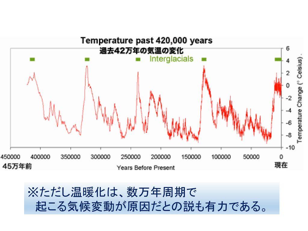 ※ただし温暖化は、数万年周期で 起こる気候変動が原因だとの説も有力である。