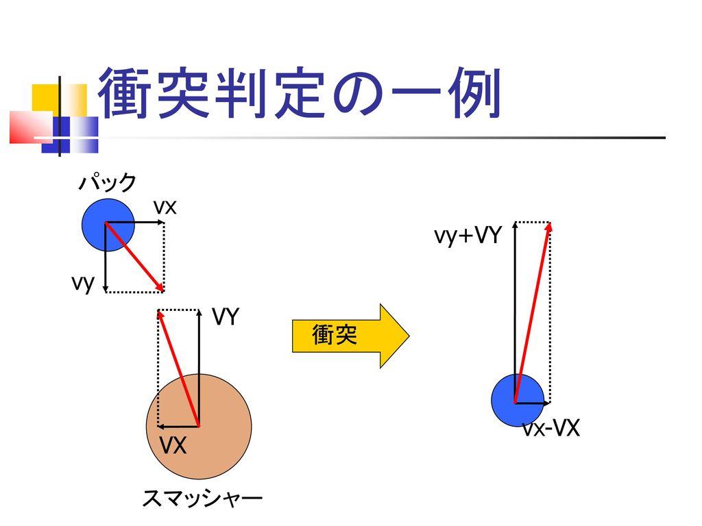 衝突判定の一例 パック vx vy+VY vy VY 衝突 vx-VX VX スマッシャー