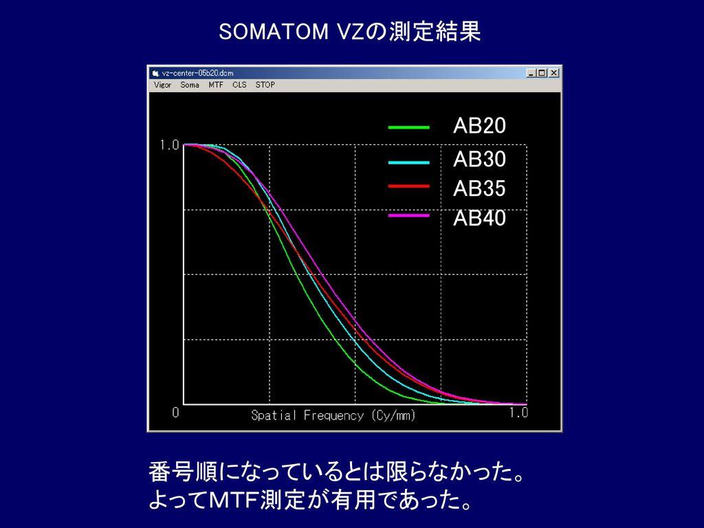 SOMATOM VZの測定結果 AB20 AB30 AB35 AB40 番号順になっているとは限らなかった。 よってMTF測定が有用であった。