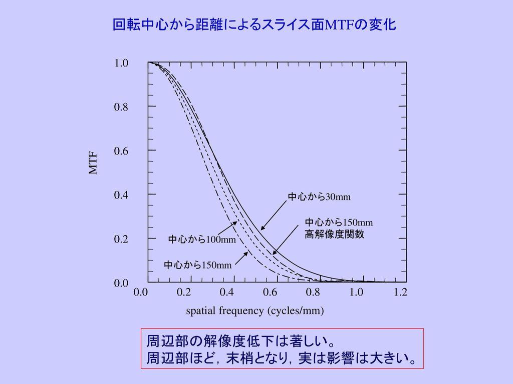 回転中心から距離によるスライス面MTFの変化