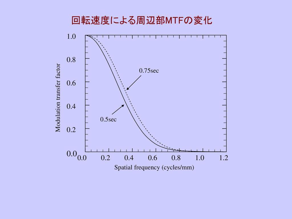 回転速度による周辺部MTFの変化 1.0. 0.8. 0.75sec. 0.6. Modulation transfer factor. 0.4. 0.5sec. 0.2. 0.0.