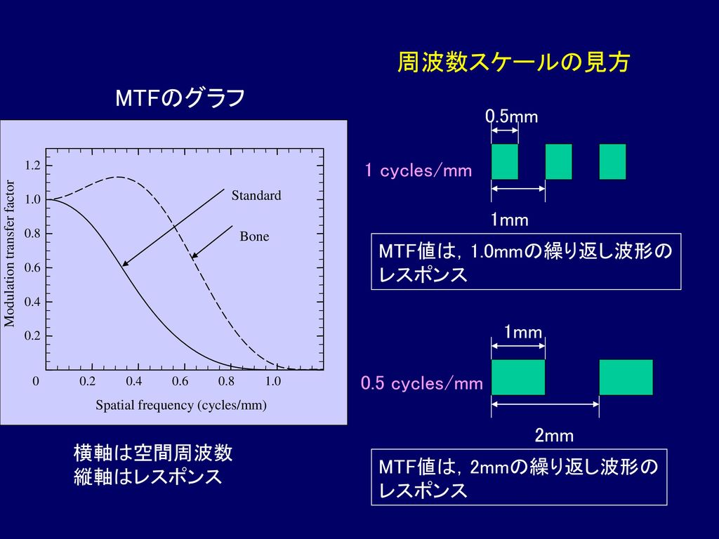 周波数スケールの見方 MTFのグラフ 0.5mm 1 cycles/mm 1mm MTF値は,1.0mmの繰り返し波形の レスポンス 1mm