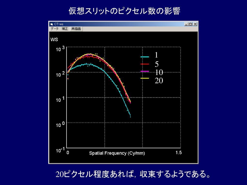 仮想スリットのピクセル数の影響 1 5 10 20 20ピクセル程度あれば,収束するようである。