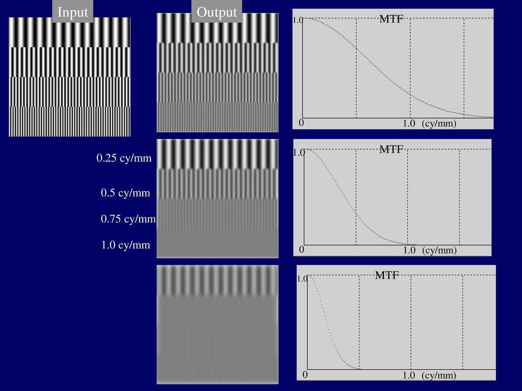 Input Output MTF MTF 0.25 cy/mm 0.5 cy/mm 0.75 cy/mm 1.0 cy/mm MTF