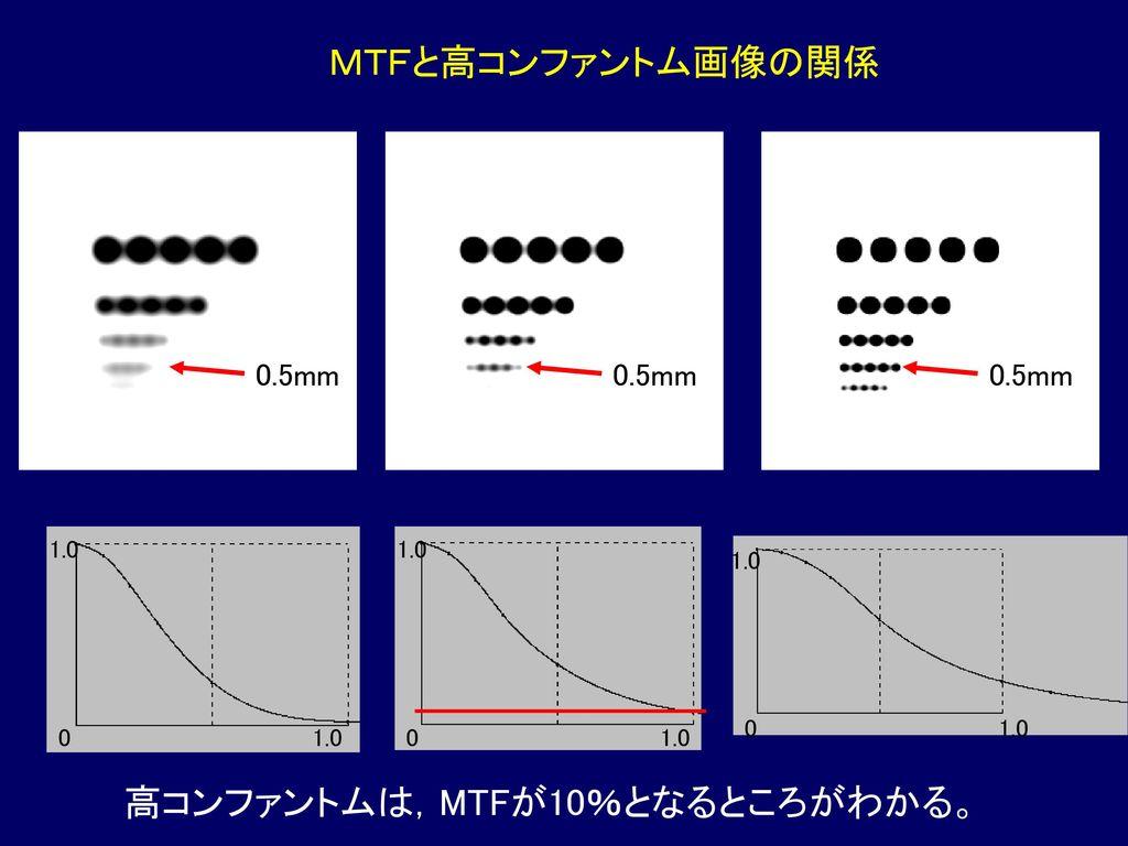 高コンファントムは,MTFが10%となるところがわかる。