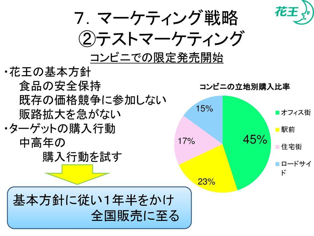 7.マーケティング戦略 ②テストマーケティング