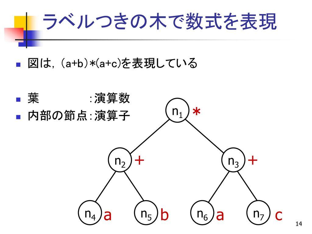 データ構造とアルゴリズム 第7回...
